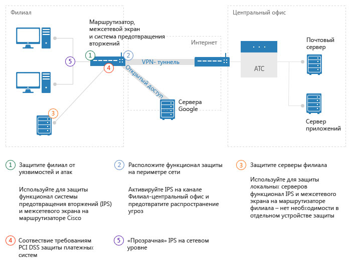 Cisco Adaptive Security Appliances (ASA) и FirePOWER